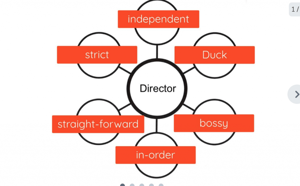 director bubble map